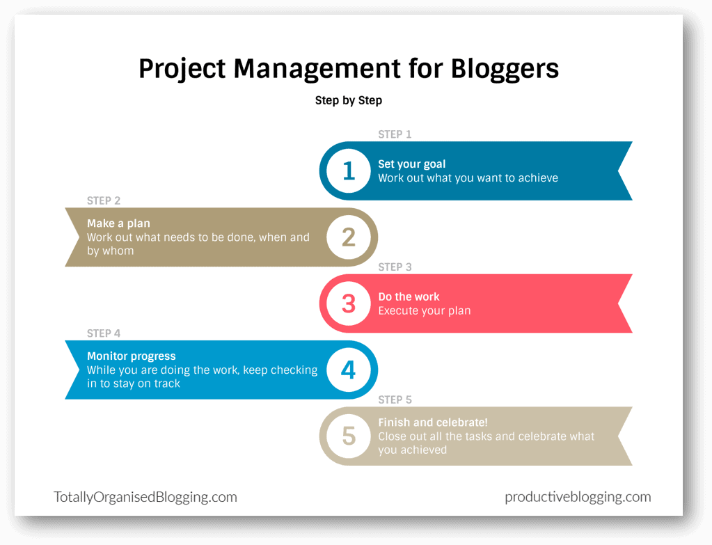Project management for bloggers: the skill you didn't know you needed!