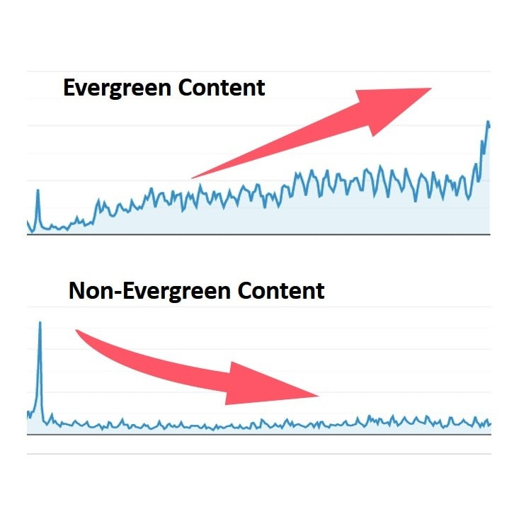 Graph illustrating how evergreen content drives more and more traffic over time, while non evergreen content initially shows a spike but then drops to almost nothing